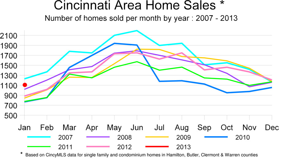 Graph: Home Sales by month 2007-2013